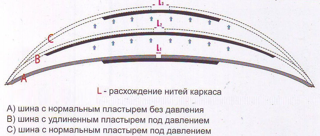 Как отремонтировать грыжи на шине